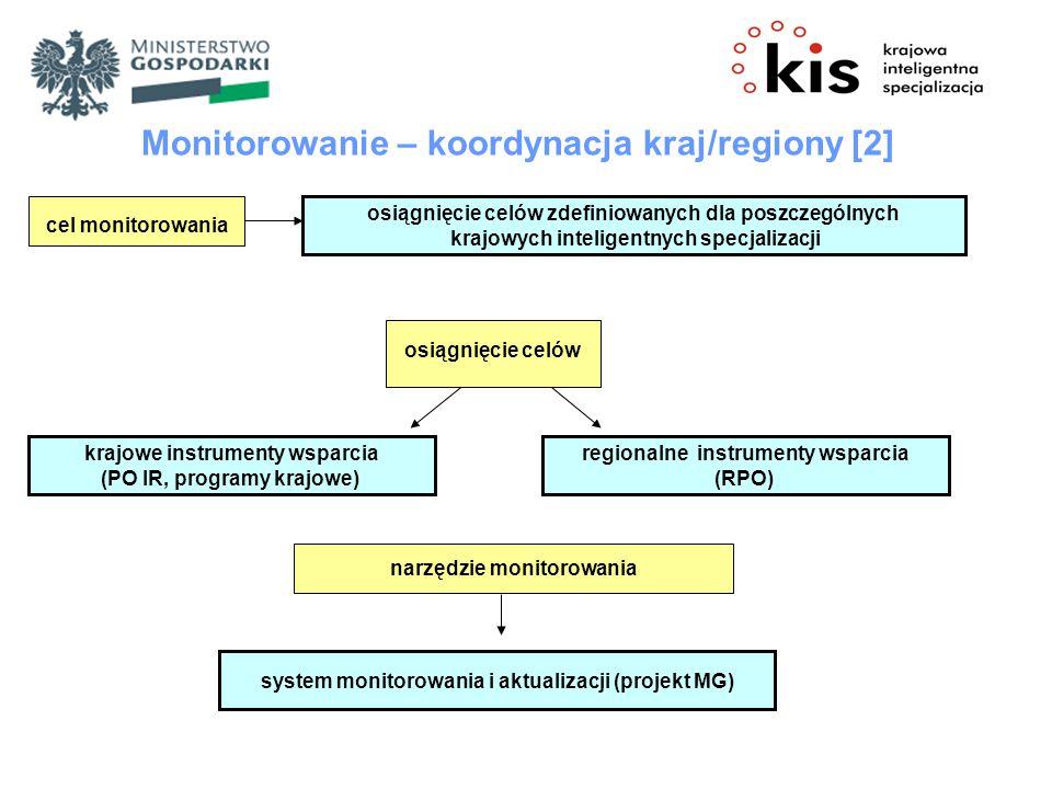 Monitorowanie – koordynacja kraj/regiony [2]
